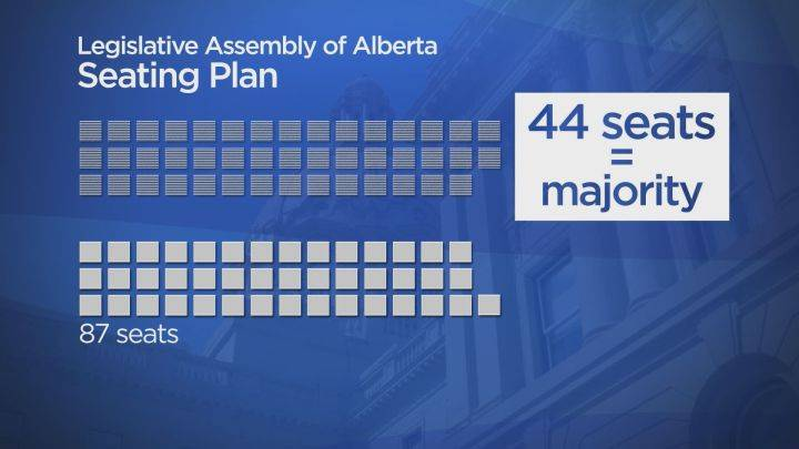 The path to power in Alberta election 2019