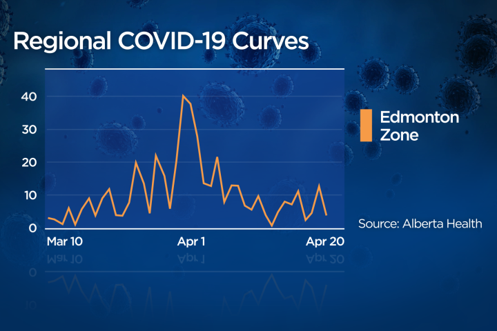 Could Edmonton reopen before other parts of Alberta due to promising COVID-19 data?